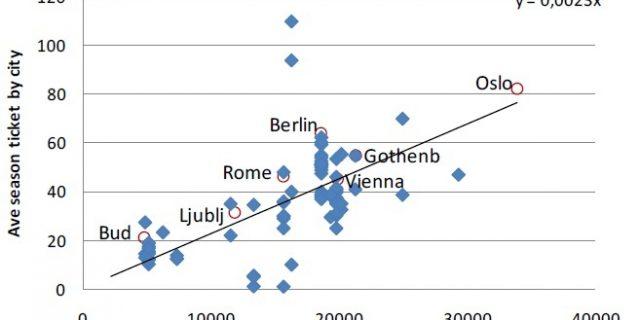 CATCH_MR (INTERREG): Szövetkezeti válaszok a városrégiók közösségi közlekedési kihívásaira (2010-2012)